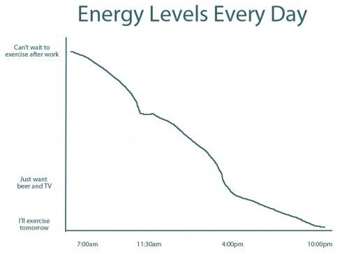 Energy Levels Chart